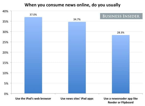The web browser is the most popular place to read news.