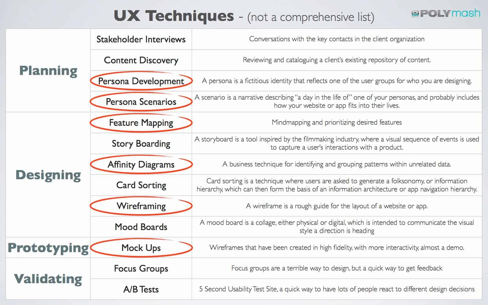 UX Case Study: UX Techniques Used in this Engagement