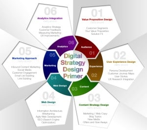 Digital Strategy Roadmap Design Primer