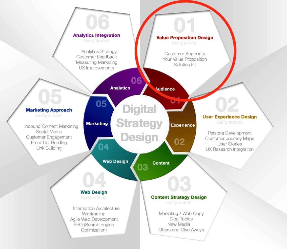 Value Proposition Design Fit with Digital Strategy