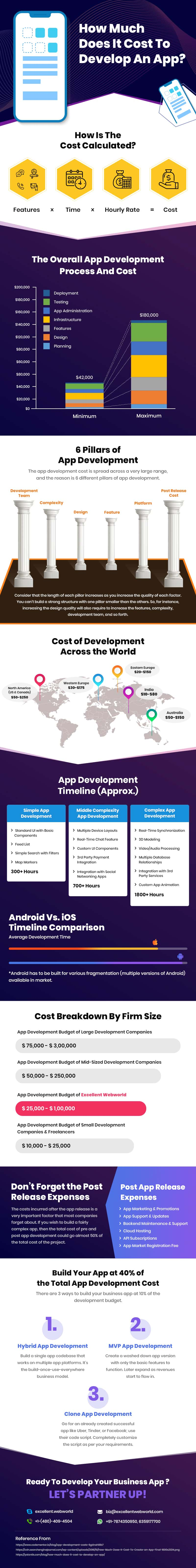 App Development Cost Infographic