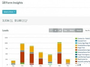 Inbound Content Marketing Dashboard