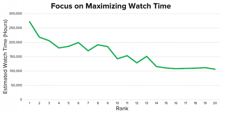 Maximizing Watch Time for Youtube Analytics