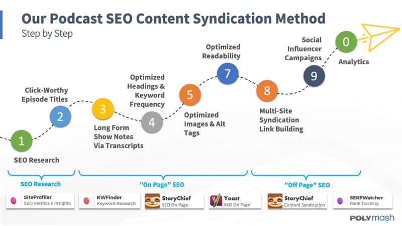 Our Podcast Content Syndication Method Explained