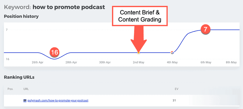 Podcast & Traffic Rank Increase in Podcast Website Traffic From A Content Grade of A++