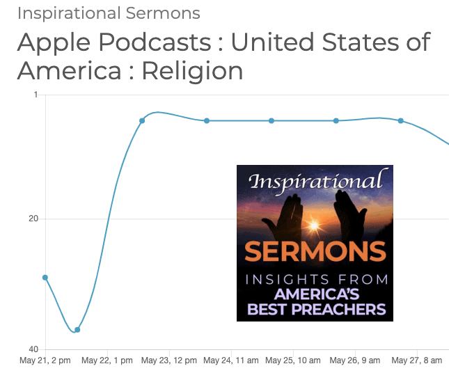 Inspirational Sermons Podcast Launch