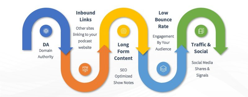 Podcast website ranking factors in content syndication