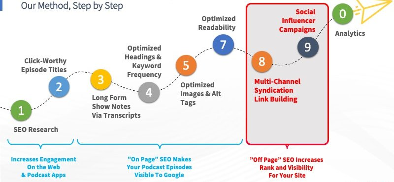 Podcast content syndication for show notes step by step illustration